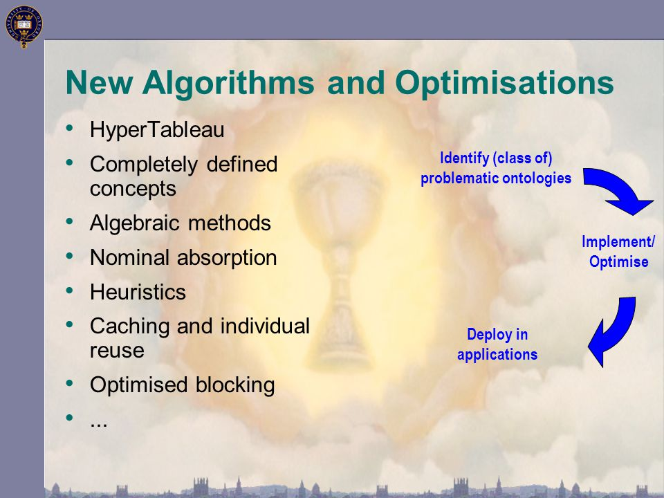 HyperTableau Completely defined concepts Algebraic methods Nominal absorption Heuristics Caching and individual reuse Optimised blocking... New Algori
