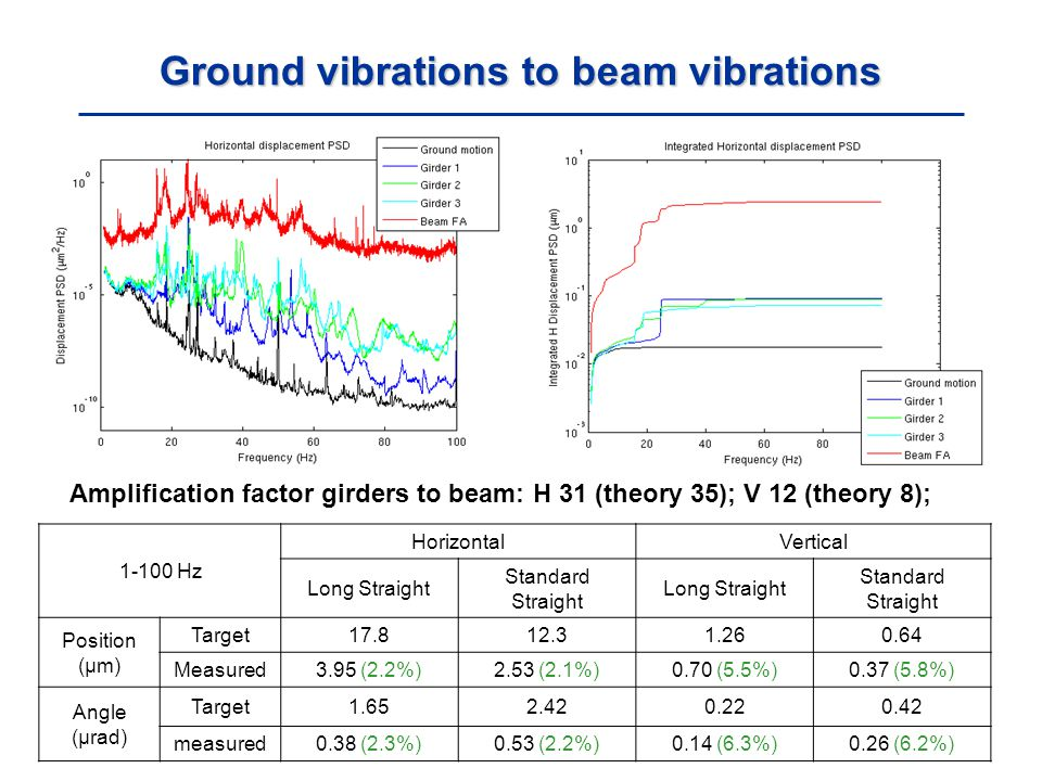 Ground vibrations to beam vibrations Amplification factor girders to beam: H 31 (theory 35); V 12 (theory 8); Hz HorizontalVertical Long Straight Standard Straight Long Straight Standard Straight Position (μm) Target Measured3.95 (2.2%)2.53 (2.1%)0.70 (5.5%)0.37 (5.8%) Angle (μrad) Target measured0.38 (2.3%)0.53 (2.2%)0.14 (6.3%)0.26 (6.2%)