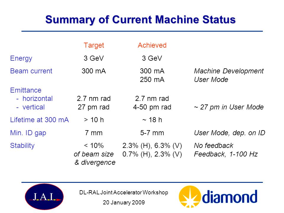 Summary of Current Machine Status TargetAchieved Energy3 GeV3 GeV Beam current300 mA 300 mAMachine Development 250 mAUser Mode Emittance - horizontal 2.7 nm rad2.7 nm rad - vertical 27 pm rad4-50 pm rad~ 27 pm in User Mode Lifetime at 300 mA> 10 h~ 18 h Min.
