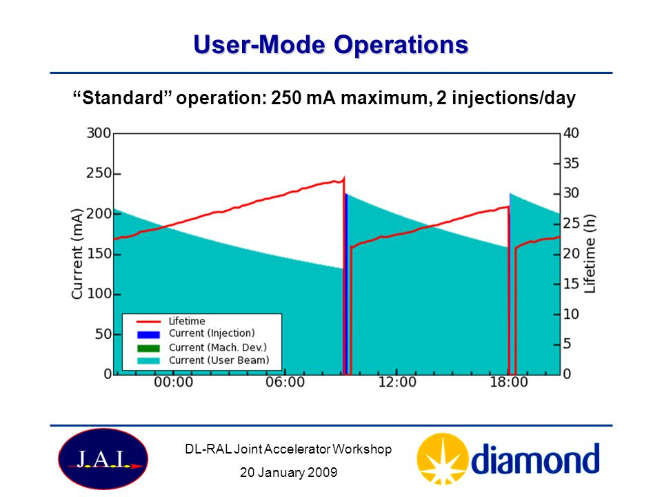 User-Mode Operations Standard operation: 250 mA maximum, 2 injections/day DL-RAL Joint Accelerator Workshop 20 January 2009