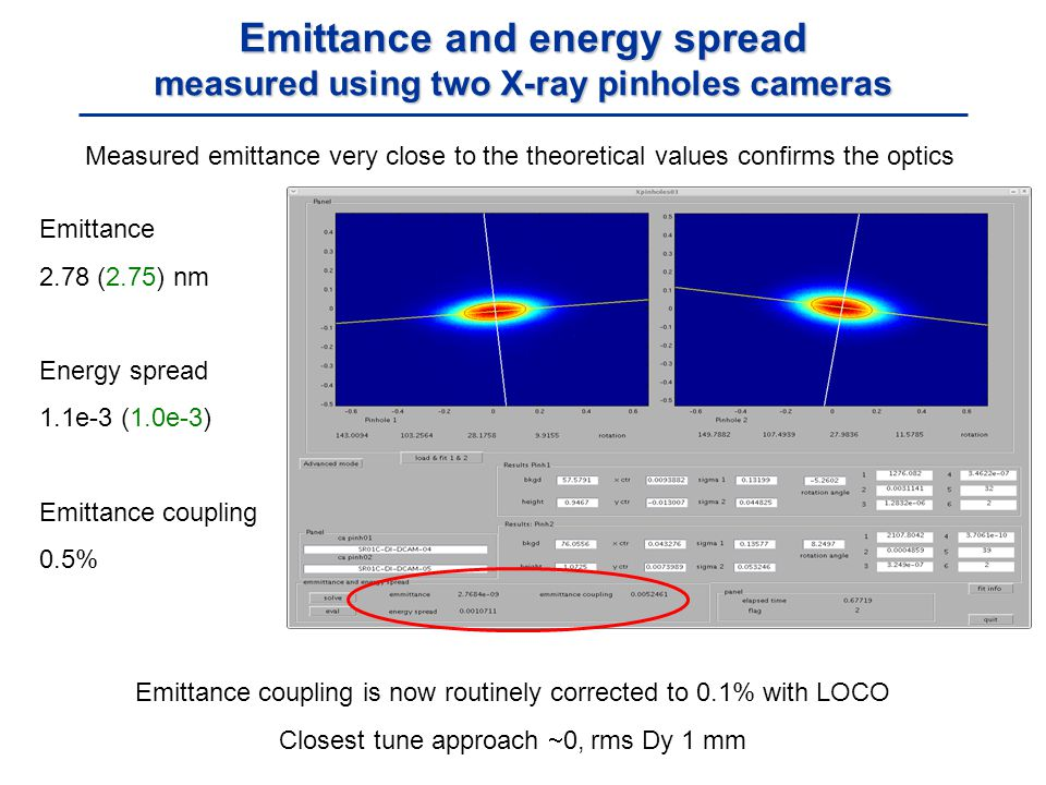 Emittance 2.78 (2.75) nm Energy spread 1.1e-3 (1.0e-3) Emittance coupling 0.5% Emittance and energy spread measured using two X-ray pinholes cameras Measured emittance very close to the theoretical values confirms the optics Emittance coupling is now routinely corrected to 0.1% with LOCO Closest tune approach  0, rms Dy 1 mm