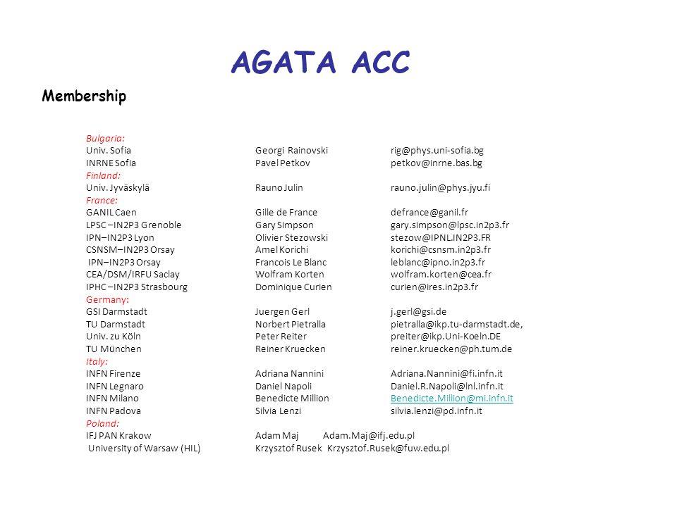 AGATA ACC Membership Bulgaria: Univ. Sofia Georgi Rainovskirig@phys.uni-sofia.bg INRNE SofiaPavel Petkovpetkov@inrne.bas.bg Finland: Univ. JyväskyläRa