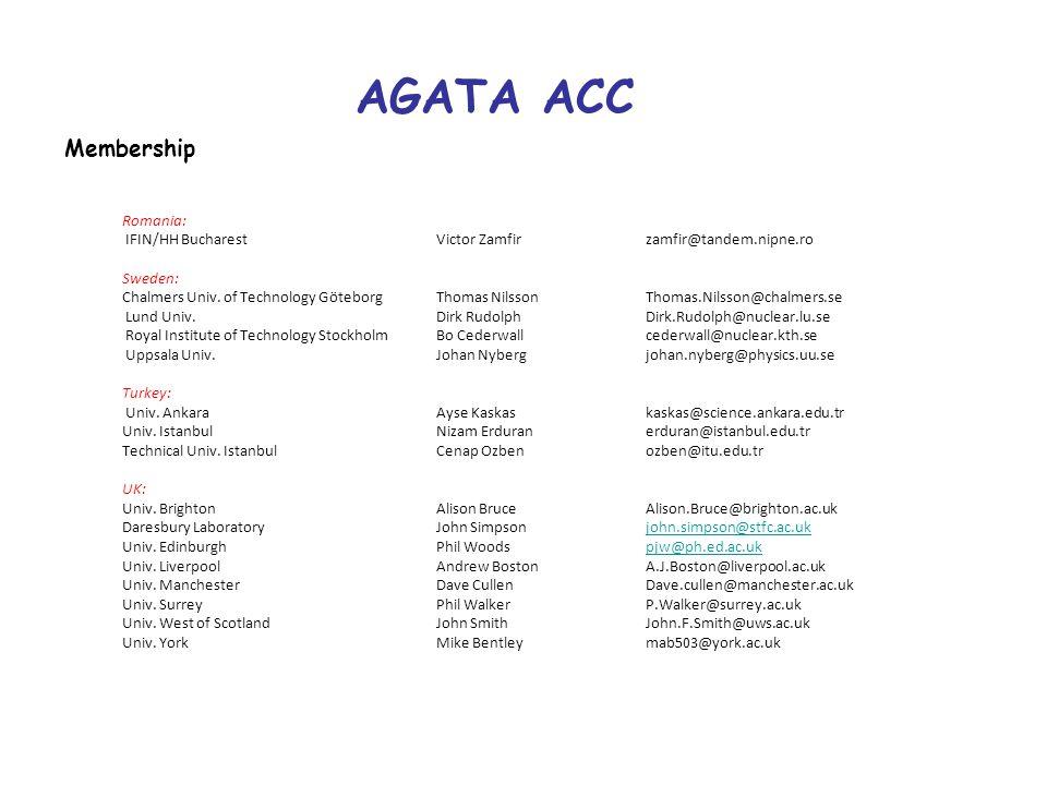 AGATA ACC Membership Romania: IFIN/HH BucharestVictor Zamfirzamfir@tandem.nipne.ro Sweden: Chalmers Univ. of Technology Göteborg Thomas Nilsson Thomas