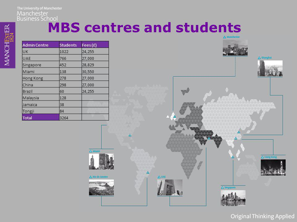 MBS centres and students Admin CentreStudentsFees (£) UK102224,255 UAE76627,000 Singapore45228,829 Miami13830,550 Hong Kong27827,000 China29827,000 Brazil6024,255 Malaysia128 Jamaica38 Tongji84 Total3264