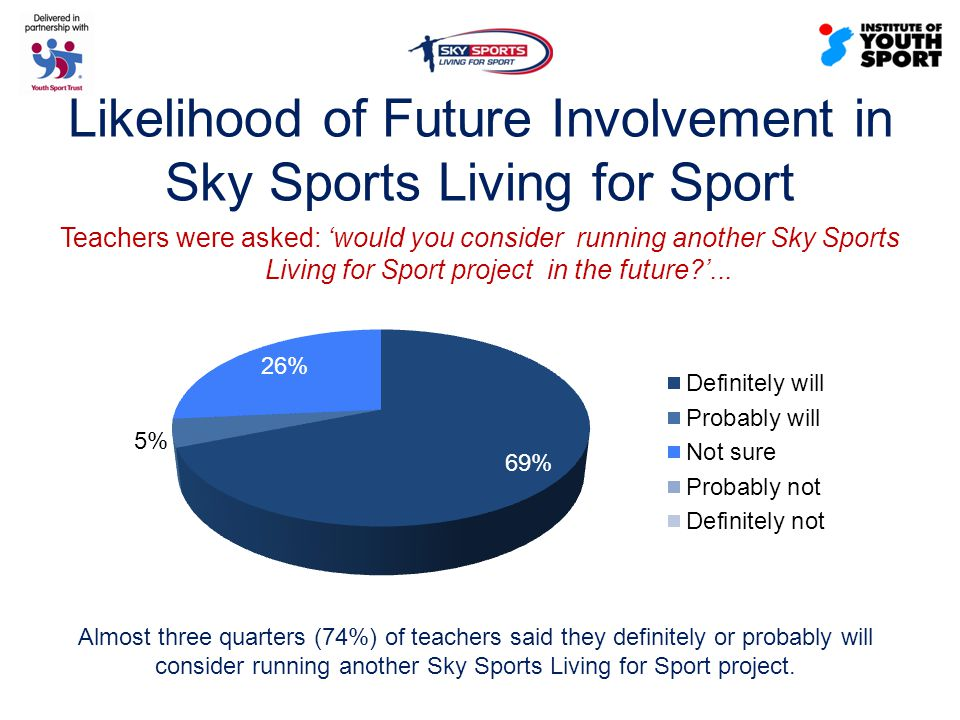 Likelihood of Future Involvement in Sky Sports Living for Sport Teachers were asked: 'would you consider running another Sky Sports Living for Sport project in the future '...