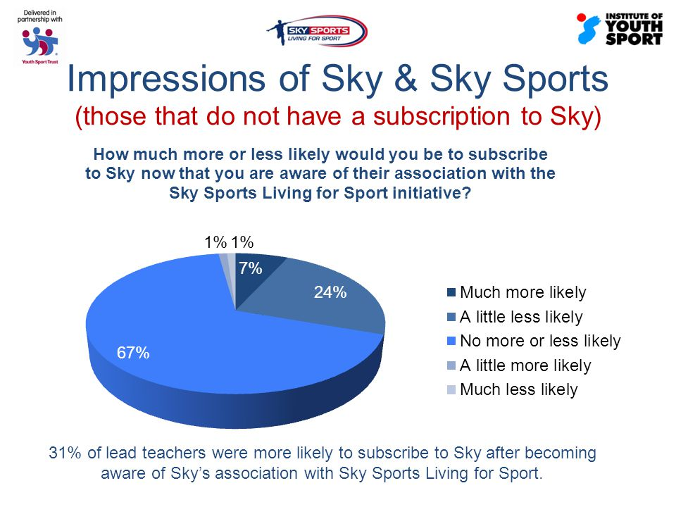Impressions of Sky & Sky Sports (those that do not have a subscription to Sky) 31% of lead teachers were more likely to subscribe to Sky after becoming aware of Sky's association with Sky Sports Living for Sport.