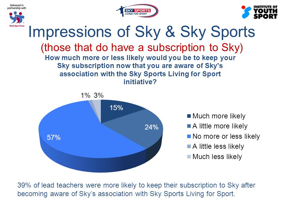 Impressions of Sky & Sky Sports (those that do have a subscription to Sky) 39% of lead teachers were more likely to keep their subscription to Sky after becoming aware of Sky's association with Sky Sports Living for Sport.