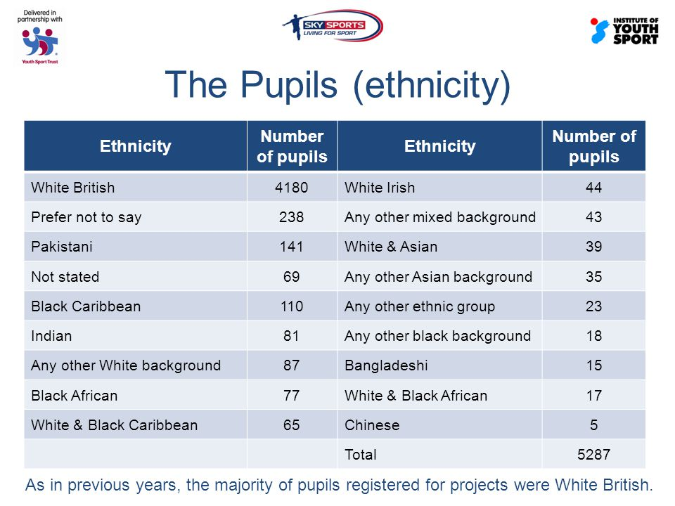 The Pupils (ethnicity) Ethnicity Number of pupils Ethnicity Number of pupils White British4180White Irish44 Prefer not to say238Any other mixed background43 Pakistani141White & Asian39 Not stated69Any other Asian background35 Black Caribbean110Any other ethnic group23 Indian81Any other black background18 Any other White background87Bangladeshi15 Black African77White & Black African17 White & Black Caribbean65Chinese5 Total5287 As in previous years, the majority of pupils registered for projects were White British.