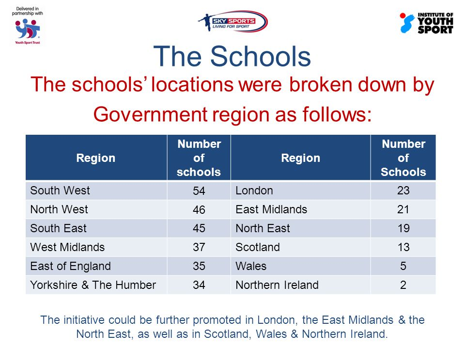 The Schools The schools' locations were broken down by Government region as follows: Region Number of schools Region Number of Schools South West 54 London23 North West 46 East Midlands21 South East 45 North East19 West Midlands 37 Scotland13 East of England 35 Wales5 Yorkshire & The Humber 34 Northern Ireland2 The initiative could be further promoted in London, the East Midlands & the North East, as well as in Scotland, Wales & Northern Ireland.