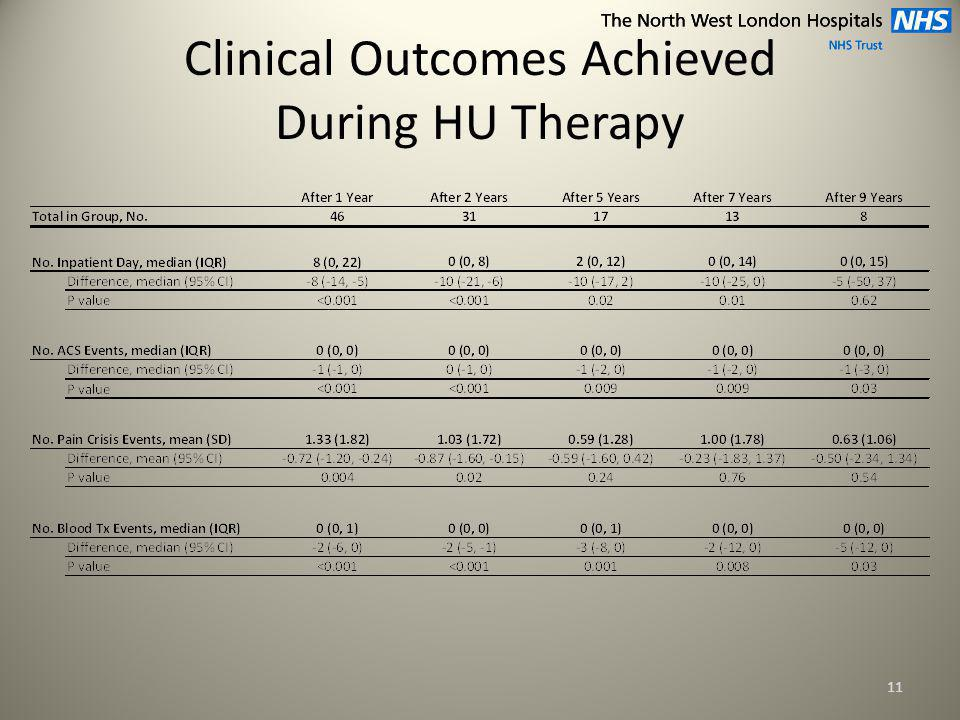 Clinical Outcomes Achieved During HU Therapy 11