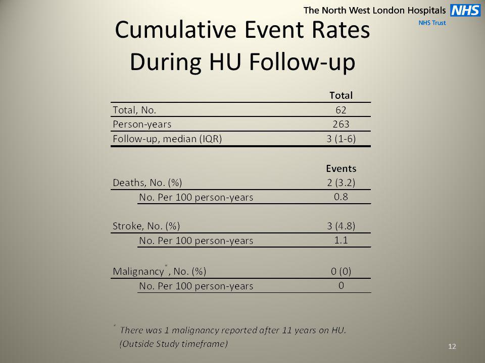 Cumulative Event Rates During HU Follow-up 12