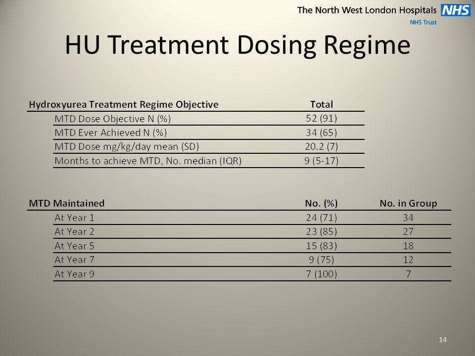HU Treatment Dosing Regime 14