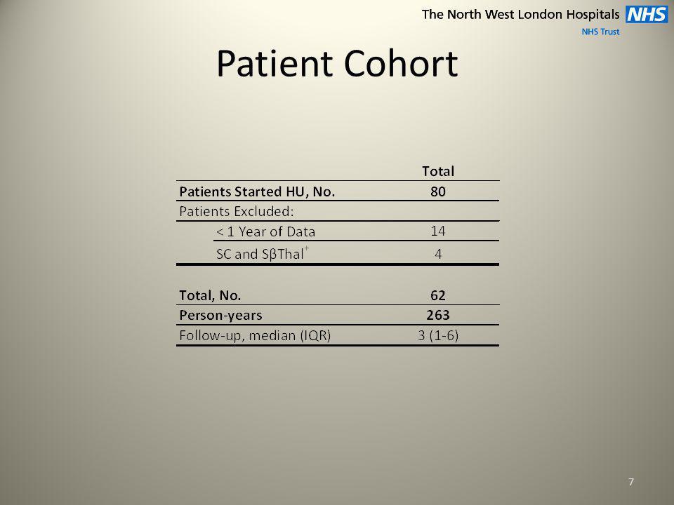 Patient Cohort 7