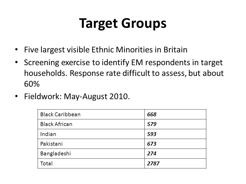 Target Groups Five largest visible Ethnic Minorities in Britain Screening exercise to identify EM respondents in target households.