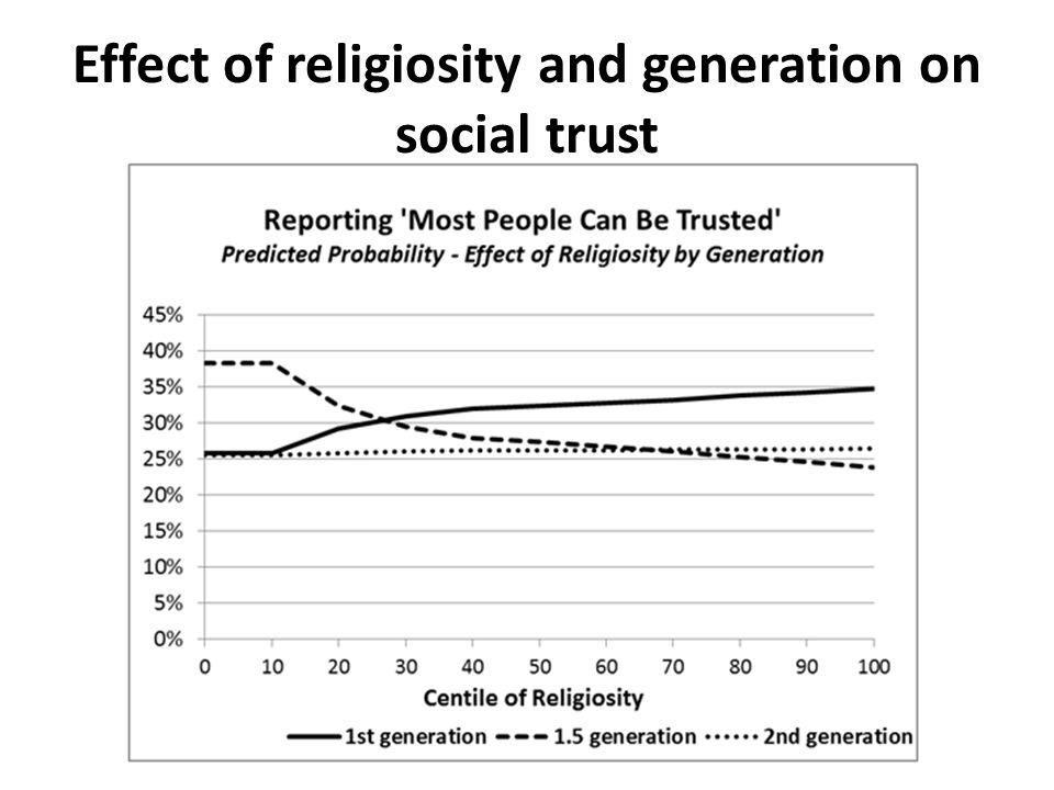 Effect of religiosity and generation on social trust