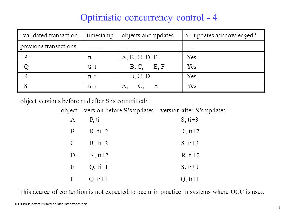 9 Optimistic concurrency control - 4 validated transactiontimestampobjects and updatesall updates acknowledged.