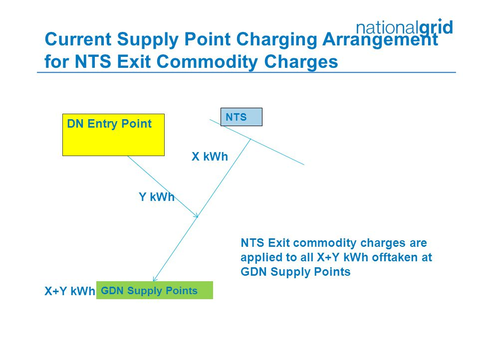 Current Supply Point Charging Arrangement for NTS Exit Commodity Charges GDN Supply Points NTS DN Entry Point X+Y kWh Y kWh X kWh NTS Exit commodity charges are applied to all X+Y kWh offtaken at GDN Supply Points