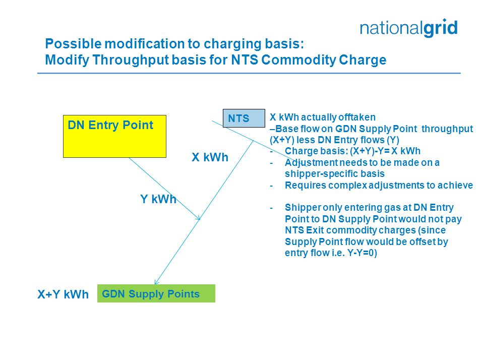 Possible modification to charging basis: Modify Throughput basis for NTS Commodity Charge GDN Supply Points NTS DN Entry Point X+Y kWh Y kWh X kWh X kWh actually offtaken –Base flow on GDN Supply Point throughput (X+Y) less DN Entry flows (Y) -Charge basis: (X+Y)-Y= X kWh -Adjustment needs to be made on a shipper-specific basis -Requires complex adjustments to achieve -Shipper only entering gas at DN Entry Point to DN Supply Point would not pay NTS Exit commodity charges (since Supply Point flow would be offset by entry flow i.e.