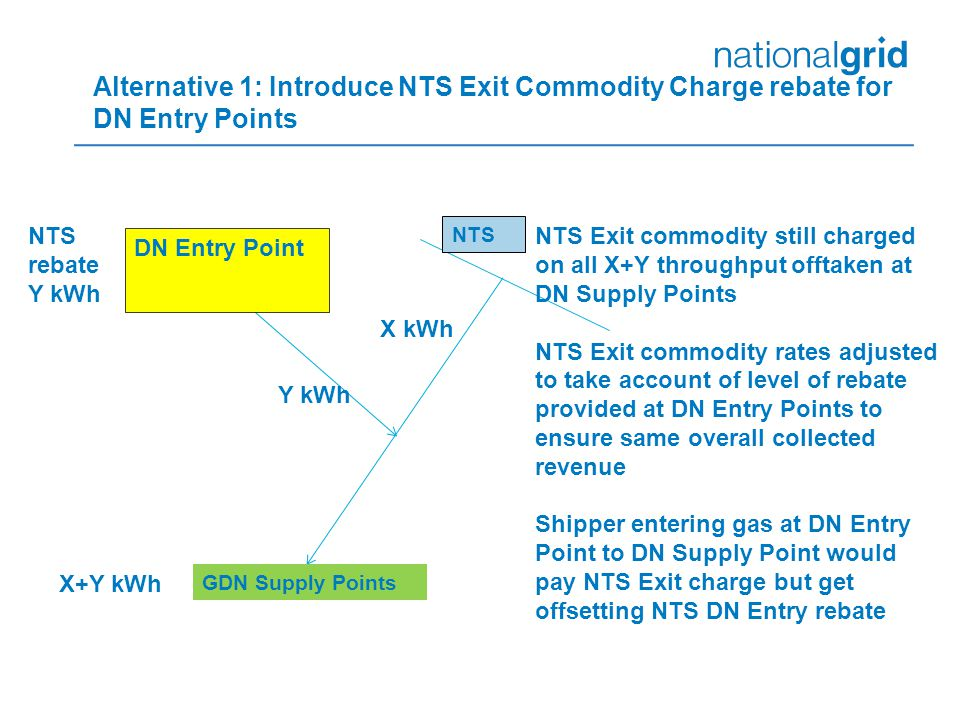 Alternative 1: Introduce NTS Exit Commodity Charge rebate for DN Entry Points GDN Supply Points NTS DN Entry Point X+Y kWh Y kWh X kWh NTS Exit commodity still charged on all X+Y throughput offtaken at DN Supply Points NTS Exit commodity rates adjusted to take account of level of rebate provided at DN Entry Points to ensure same overall collected revenue Shipper entering gas at DN Entry Point to DN Supply Point would pay NTS Exit charge but get offsetting NTS DN Entry rebate NTS rebate Y kWh