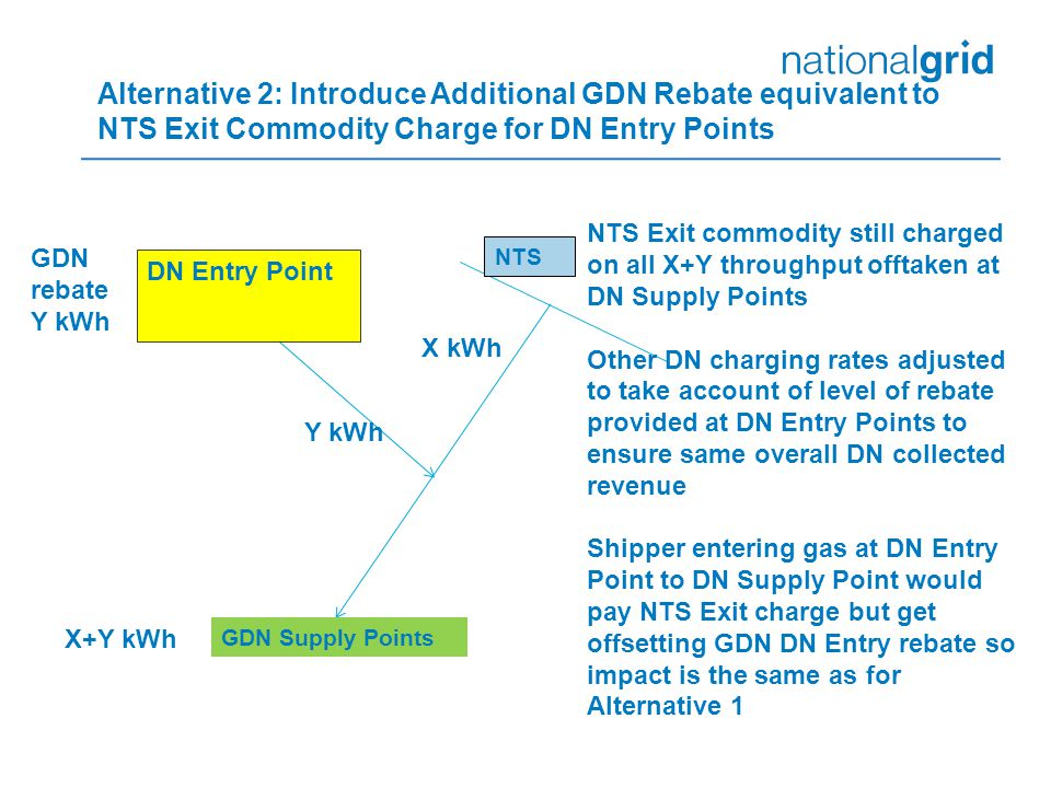 Alternative 2: Introduce Additional GDN Rebate equivalent to NTS Exit Commodity Charge for DN Entry Points GDN Supply Points NTS DN Entry Point X+Y kWh Y kWh X kWh NTS Exit commodity still charged on all X+Y throughput offtaken at DN Supply Points Other DN charging rates adjusted to take account of level of rebate provided at DN Entry Points to ensure same overall DN collected revenue Shipper entering gas at DN Entry Point to DN Supply Point would pay NTS Exit charge but get offsetting GDN DN Entry rebate so impact is the same as for Alternative 1 GDN rebate Y kWh
