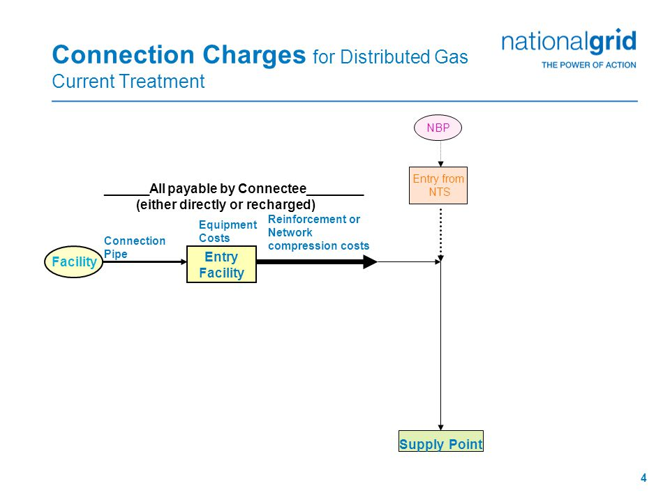 4 Connection Charges for Distributed Gas Current Treatment Entry from NTS Entry Facility NBP Supply Point ______All payable by Connectee________ (either directly or recharged) Facility Connection Pipe Equipment Costs Reinforcement or Network compression costs
