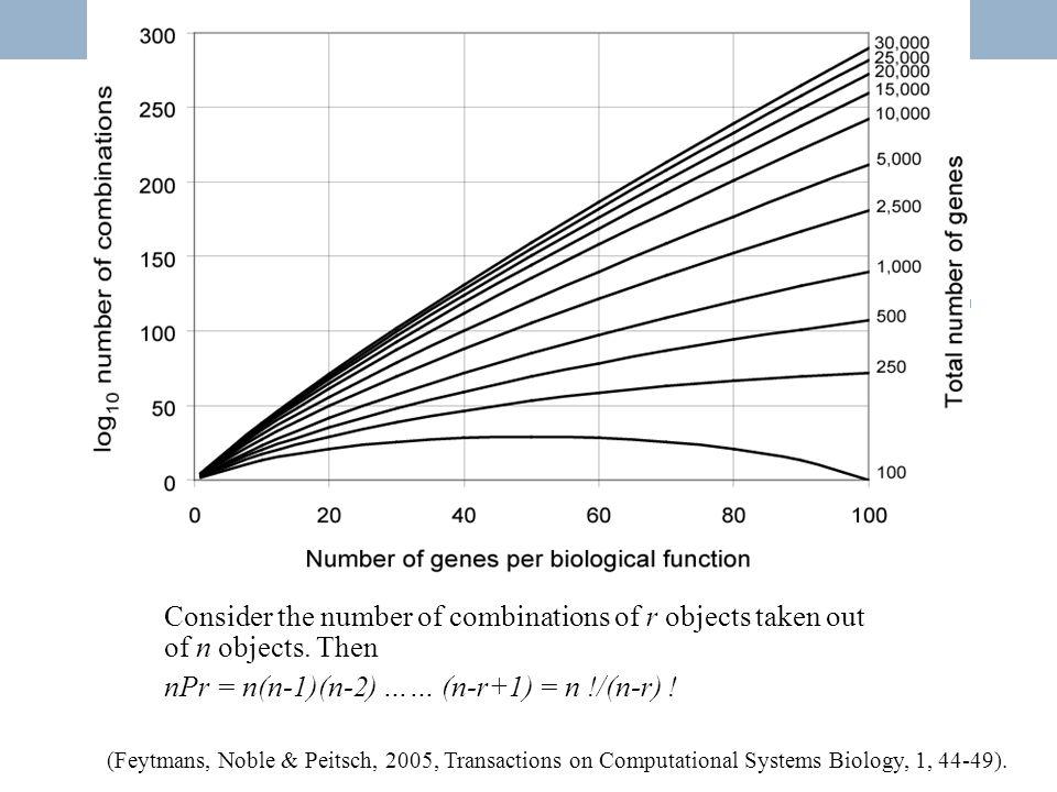 Drug-gene interaction Threshold for EADs = 23 mVThreshold for EADs = 17 mV NOBLE, D.