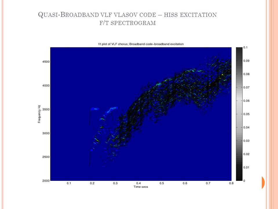 NARROW BAND VLASOV CODE; SPECTROGRAM OF RISING CHORUS ELEMENT AT Z=+6000K M FROM EQUATOR