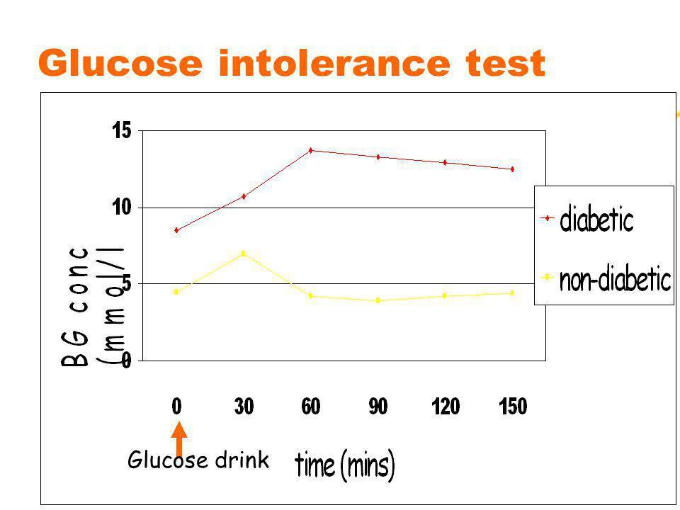 12 Glucose intolerance test Glucose drink