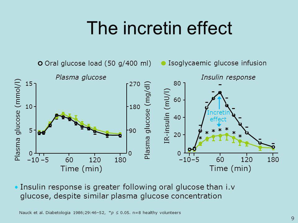 The incretin effect Nauck et al.Diabetologia 1986;29:46–52, *p ≤ 0.05.