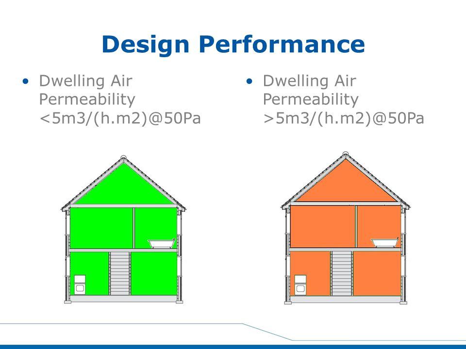 Design Performance Dwelling Air Permeability <5m3/(h.m2)@50Pa Dwelling Air Permeability >5m3/(h.m2)@50Pa