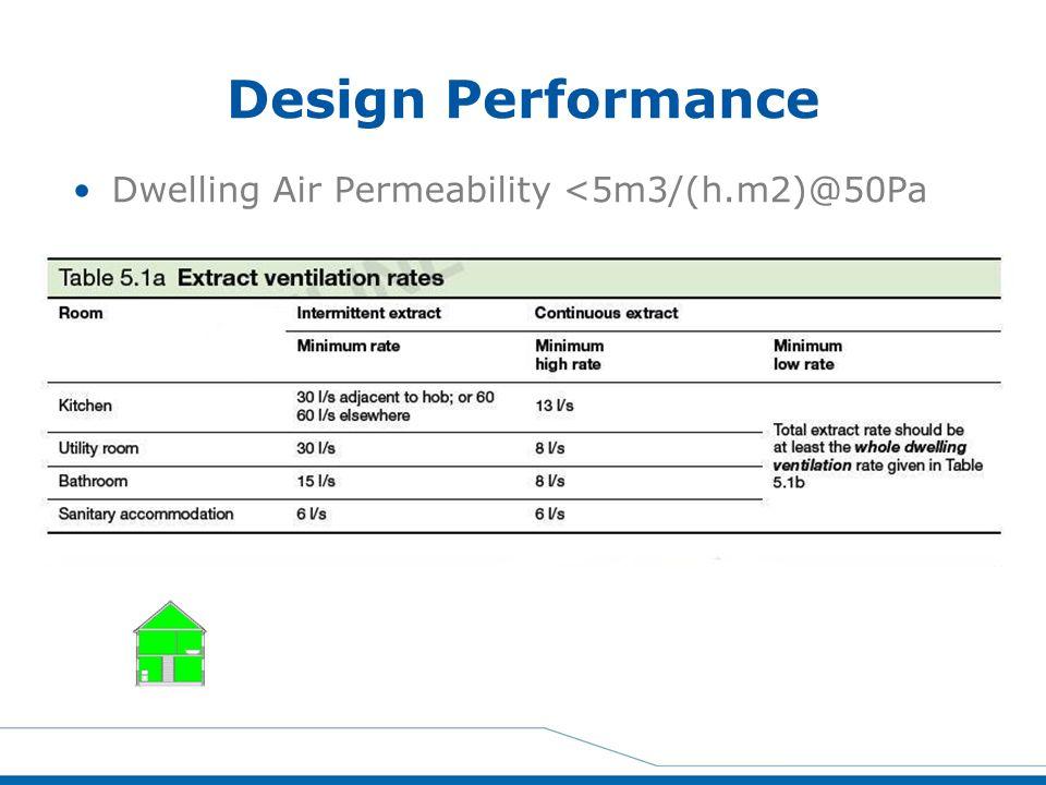 Design Performance Dwelling Air Permeability <5m3/(h.m2)@50Pa