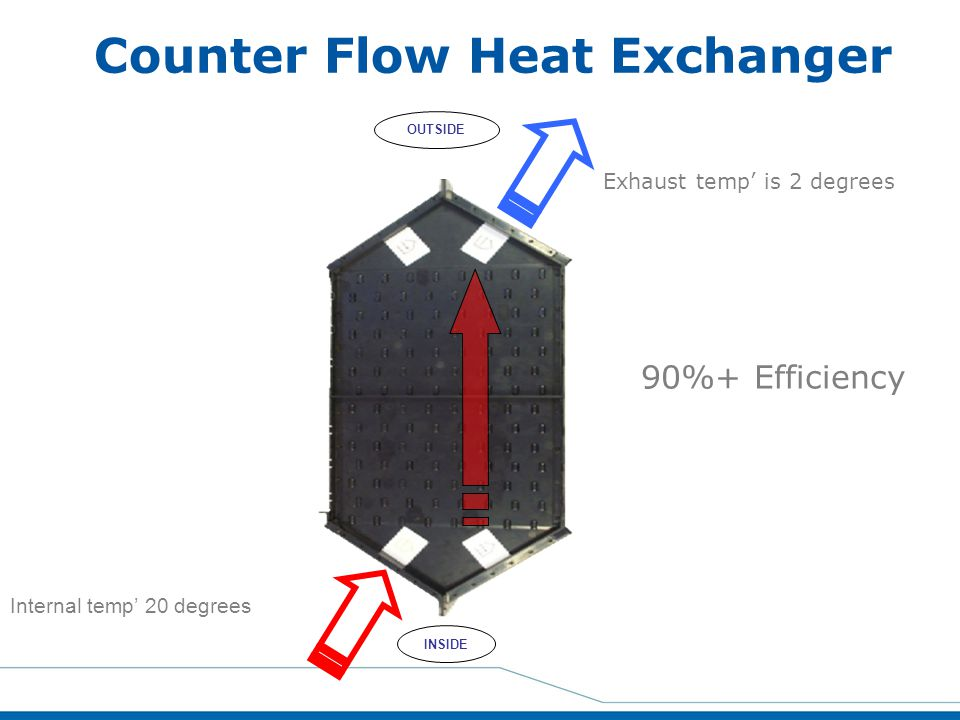Counter Flow Heat Exchanger Internal temp' 20 degrees Exhaust temp' is 2 degrees OUTSIDE INSIDE 90%+ Efficiency
