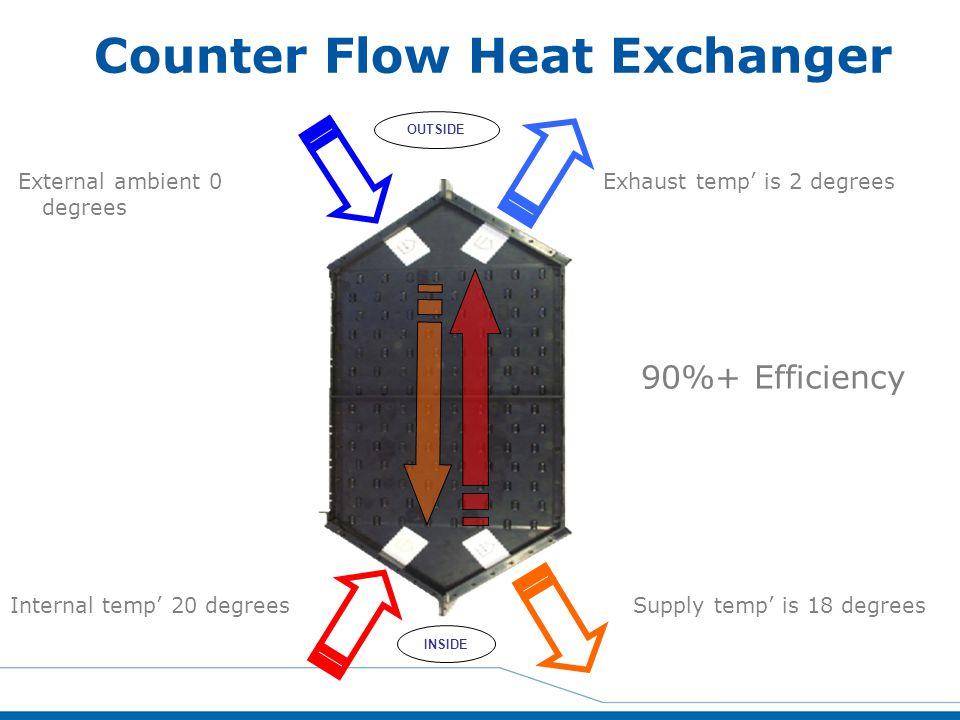 External ambient 0 degrees Internal temp' 20 degrees Exhaust temp' is 2 degrees Supply temp' is 18 degrees OUTSIDE INSIDE 90%+ Efficiency Counter Flow
