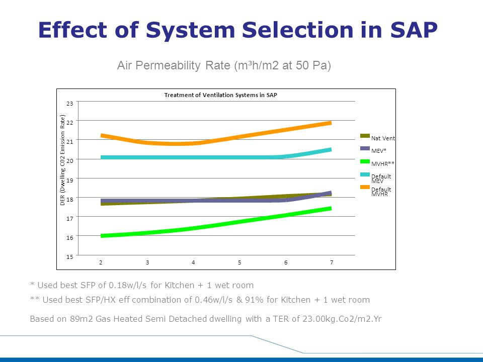 Effect of System Selection in SAP * Used best SFP of 0.18w/l/s for Kitchen + 1 wet room ** Used best SFP/HX eff combination of 0.46w/l/s & 91% for Kit