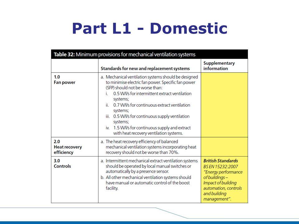 Part L1 - Domestic