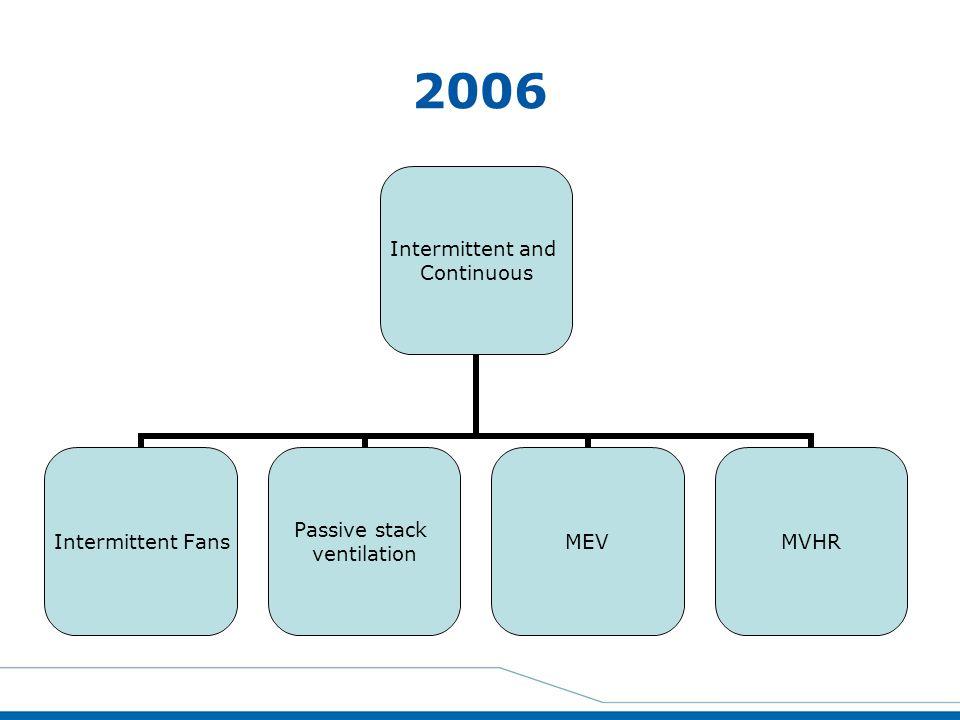 2006 Intermittent and Continuous Intermittent Fans Passive stack ventilation MEVMVHR