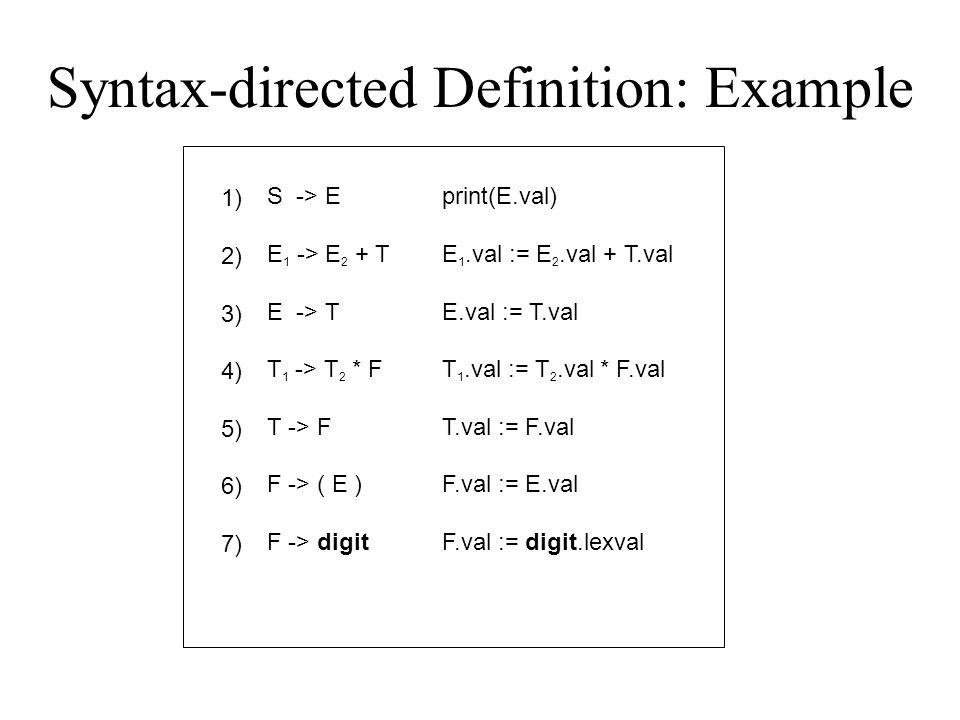 Syntax-directed Definition: Example 1) 2) 3) 4) 5) 6) 7) S -> E E 1 -> E 2 + T E -> T T 1 -> T 2 * F T -> F F -> ( E ) F -> digit print(E.val) E 1.val := E 2.val + T.val E.val := T.val T 1.val := T 2.val * F.val T.val := F.val F.val := E.val F.val := digit.lexval