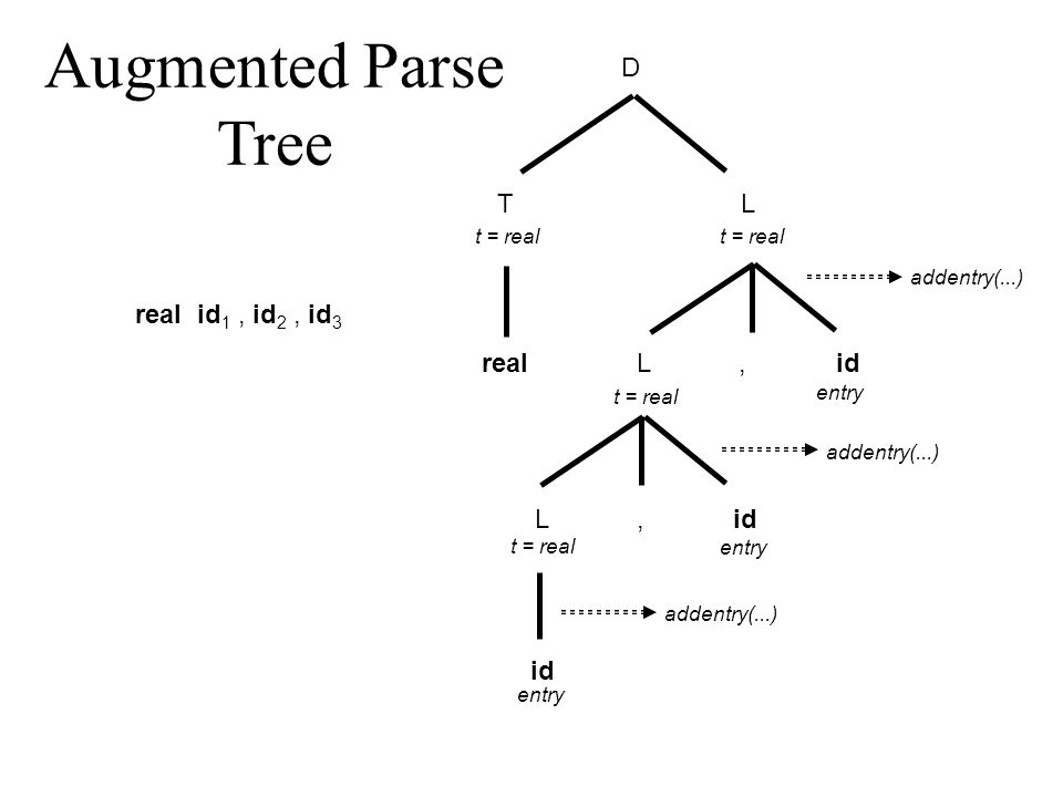 D TL real,id L, L t = real entry addentry(...) Augmented Parse Tree real id 1, id 2, id 3
