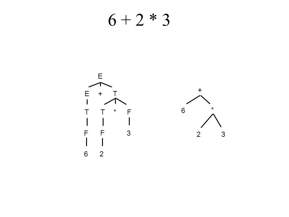 6 + 2 * 3 E ET + T*TF F F 3 2 6 + 6 * 32
