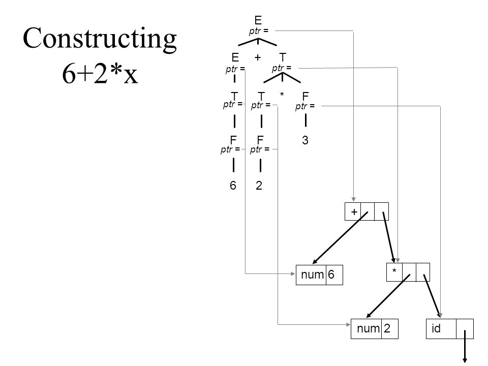 Constructing 6+2*x E ET + T*TF F F 3 2 6 ptr = + num 6 id * num 2