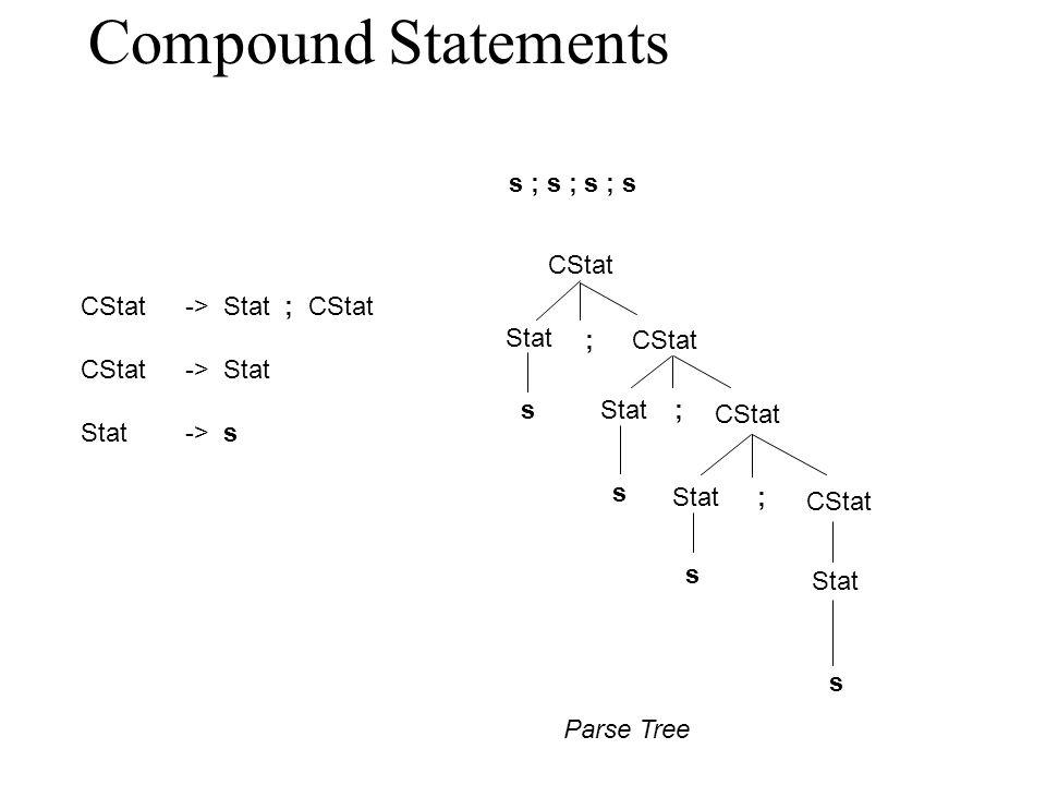 Compound Statements CStat-> Stat ; CStat CStat-> Stat Stat-> s s ; s ; s ; s CStat Stat ; ; ; s s s s Parse Tree