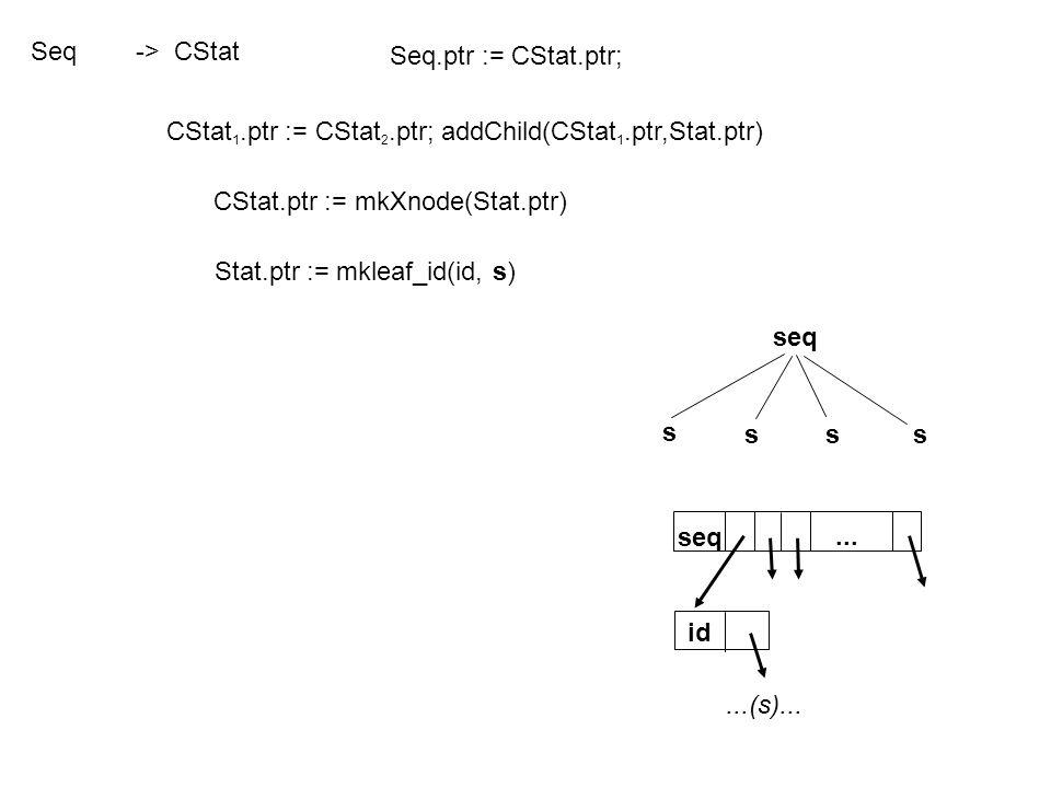 CStat 1.ptr := CStat 2.ptr; addChild(CStat 1.ptr,Stat.ptr) CStat.ptr := mkXnode(Stat.ptr) Stat.ptr := mkleaf_id(id, s) s sss seq id...(s)... Seq-> CSt