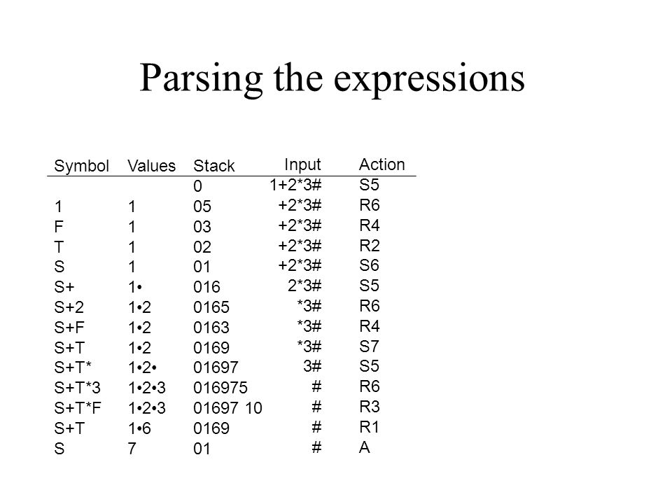 Parsing the expressions Symbol 1 F T S S+ S+2 S+F S+T S+T* S+T*3 S+T*F S+T S Values 1 12 123 16 7 Stack 0 05 03 02 01 016 0165 0163 0169 01697 016975