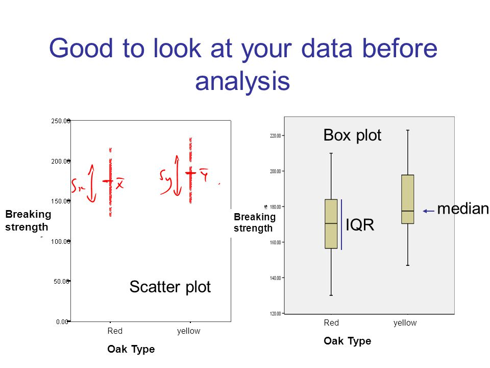 Good to look at your data before analysis Box plot Scatter plot median IQR Red yellow Oak Type Breaking strength Red yellow Oak Type Breaking strength