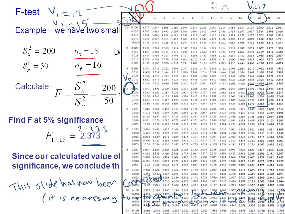 F-test Example – we have two small samples, X and Y Calculate Since our calculated value of F=4 exceeds the value at the 5% significance, we conclude that the two sample variances are different Degrees of freedom: V 1 = n x -1=17 and V 2 = n y -1=15 2.373 Find F at 5% significance