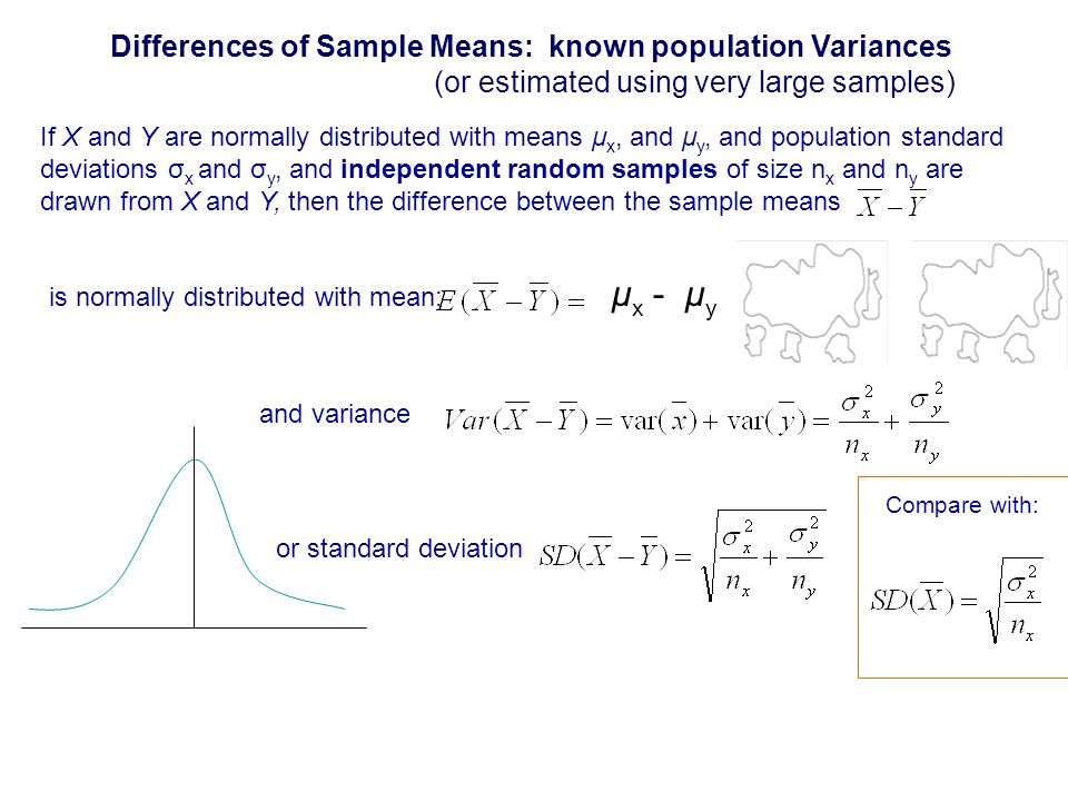 If X and Y are normally distributed with means μ x, and μ y, and population standard deviations σ x and σ y, and independent random samples of size n x and n y are drawn from X and Y, then the difference between the sample means is normally distributed with mean: μ x - μ y Differences of Sample Means: known population Variances (or estimated using very large samples) and variance or standard deviation Compare with: