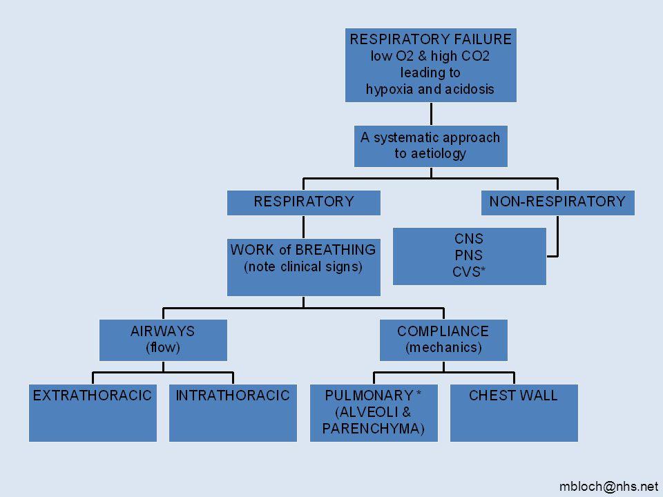 Ideal Alveolar Gas Equation. Clinically Useful Form: Complete Form: