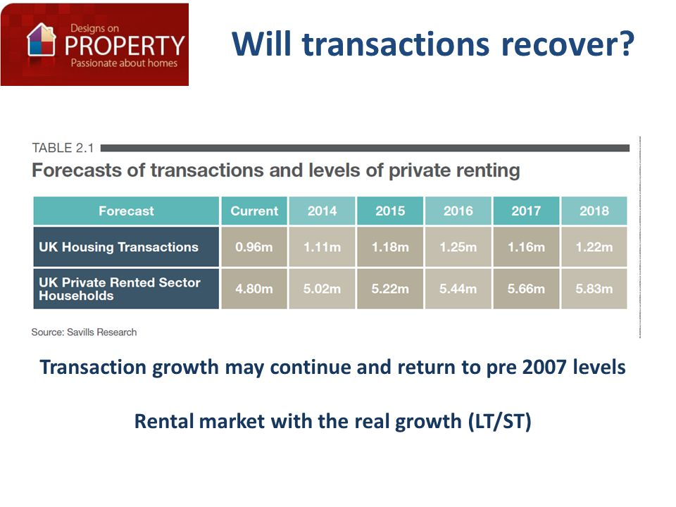 Will transactions recover? Transaction growth may continue and return to pre 2007 levels Rental market with the real growth (LT/ST)