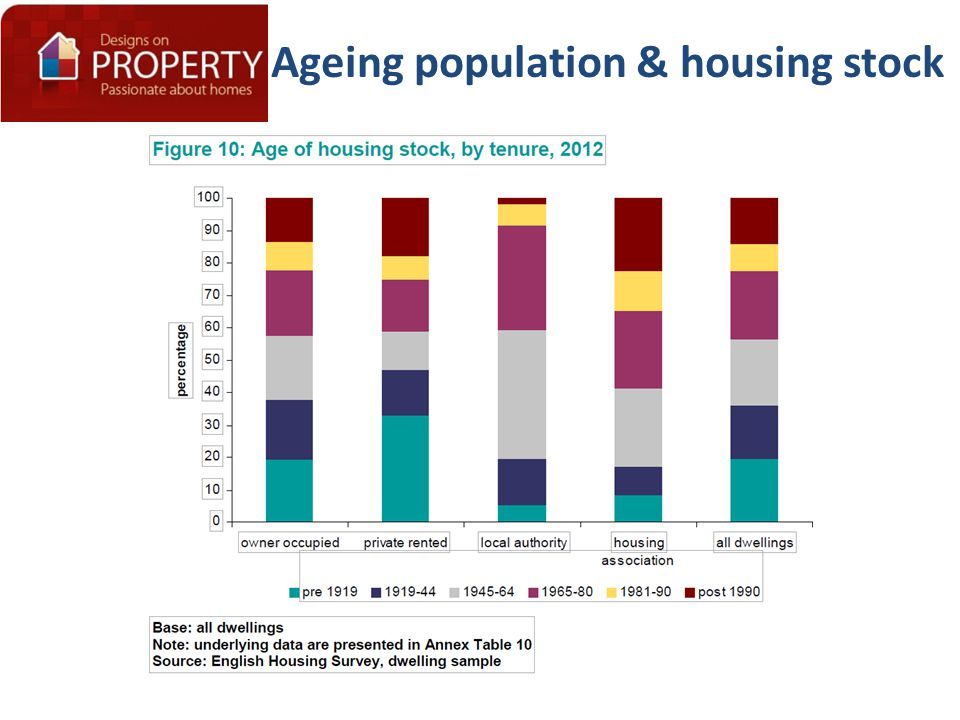 Ageing population & housing stock