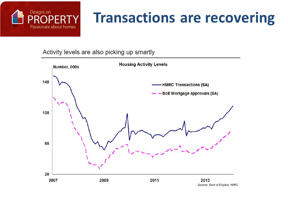 Transactions are recovering